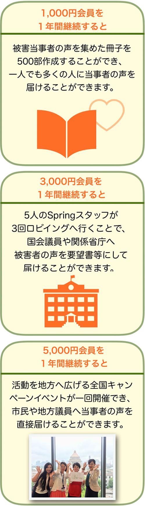 Spring会員制度について